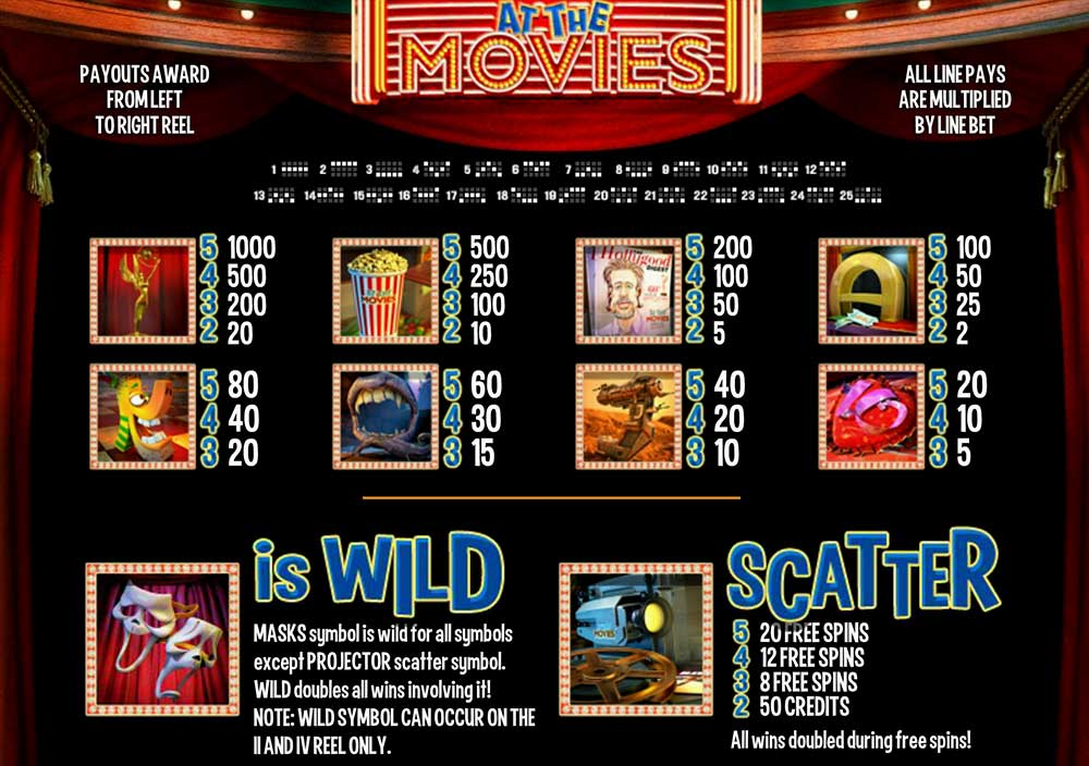 At the Movies Pay Table Screenshot, Big Dollar Casino