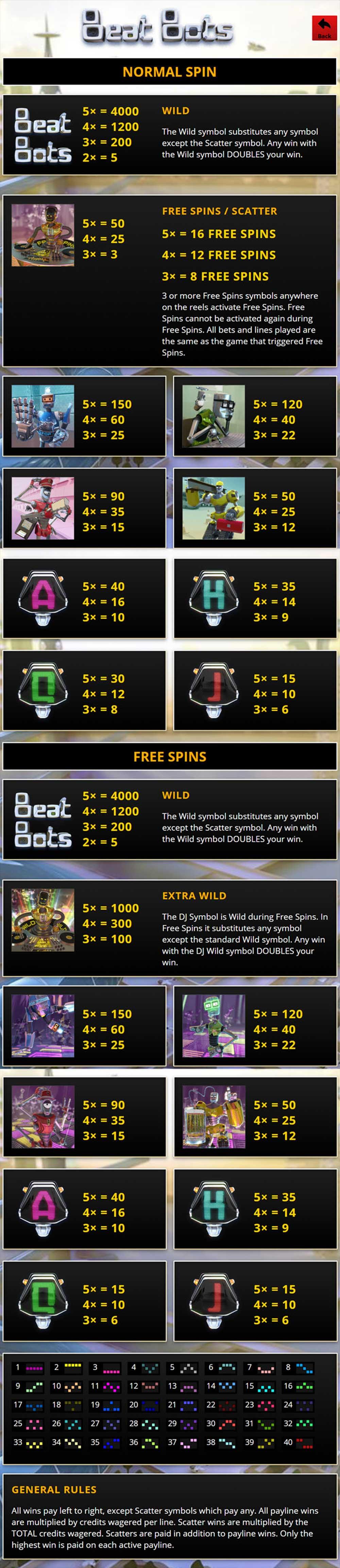 Beat Bots Pay Table Screenshot, Big Dollar Casino