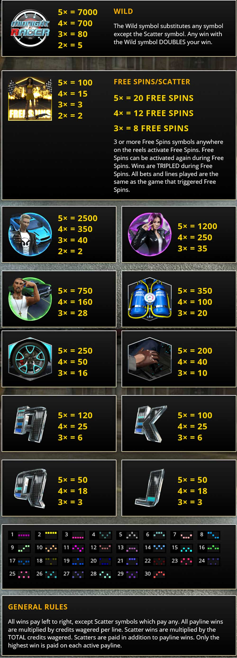 Midnight Racer Pay Table Screenshot, Big Dollar Casino